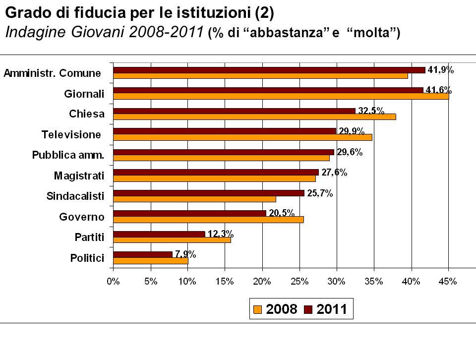 Grado di fiducia per le istituzioni (2) Indagine Giovani 2008-2011 (% di abbastanza e molta)