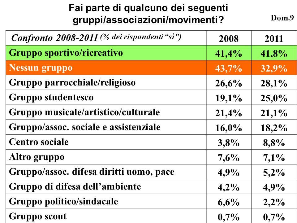 Confronto 2008-2011 (% dei rispondenti sì) 20082011 Gruppo sportivo/ricreativo 41,4%41,8% Nessun gruppo 43,7%32,9% Gruppo parrocchiale/religioso 26,6%28,1% Gruppo studentesco 19,1%25,0% Gruppo musicale/artistico/culturale 21,4%21,1% Gruppo/assoc.