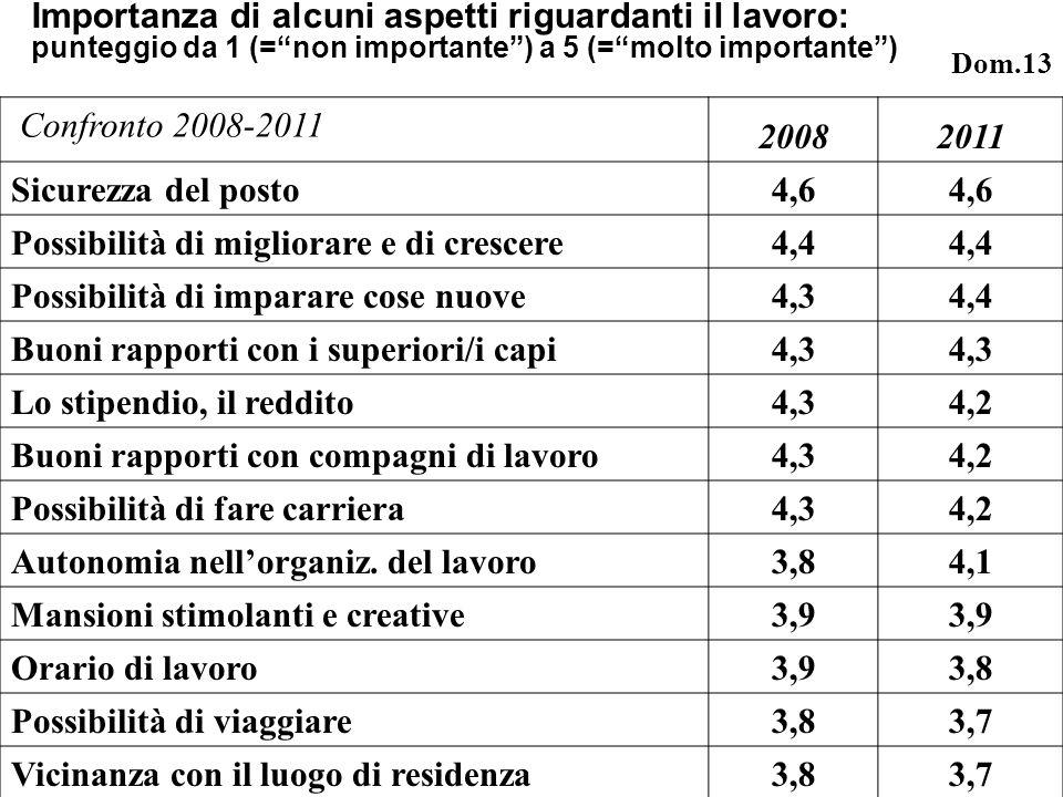 Importanza di alcuni aspetti riguardanti il lavoro: punteggio da 1 (=non importante) a 5 (=molto importante) Confronto 2008-2011 20082011 Sicurezza del posto 4,6 Possibilità di migliorare e di crescere 4,4 Possibilità di imparare cose nuove 4,34,4 Buoni rapporti con i superiori/i capi 4,3 Lo stipendio, il reddito 4,34,2 Buoni rapporti con compagni di lavoro 4,34,2 Possibilità di fare carriera 4,34,2 Autonomia nellorganiz.