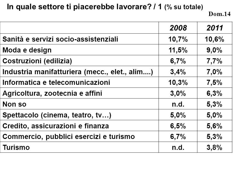 20082011 Sanità e servizi socio-assistenziali10,7%10,6% Moda e design11,5%9,0% Costruzioni (edilizia)6,7%7,7% Industria manifatturiera (mecc., elet., alim....)3,4%7,0% Informatica e telecomunicazioni10,3%7,5% Agricoltura, zootecnia e affini3,0%6,3% Non son.d.5,3% Spettacolo (cinema, teatro, tv…)5,0% Credito, assicurazioni e finanza6,5%5,6% Commercio, pubblici esercizi e turismo6,7%5,3% Turismon.d.3,8% In quale settore ti piacerebbe lavorare.