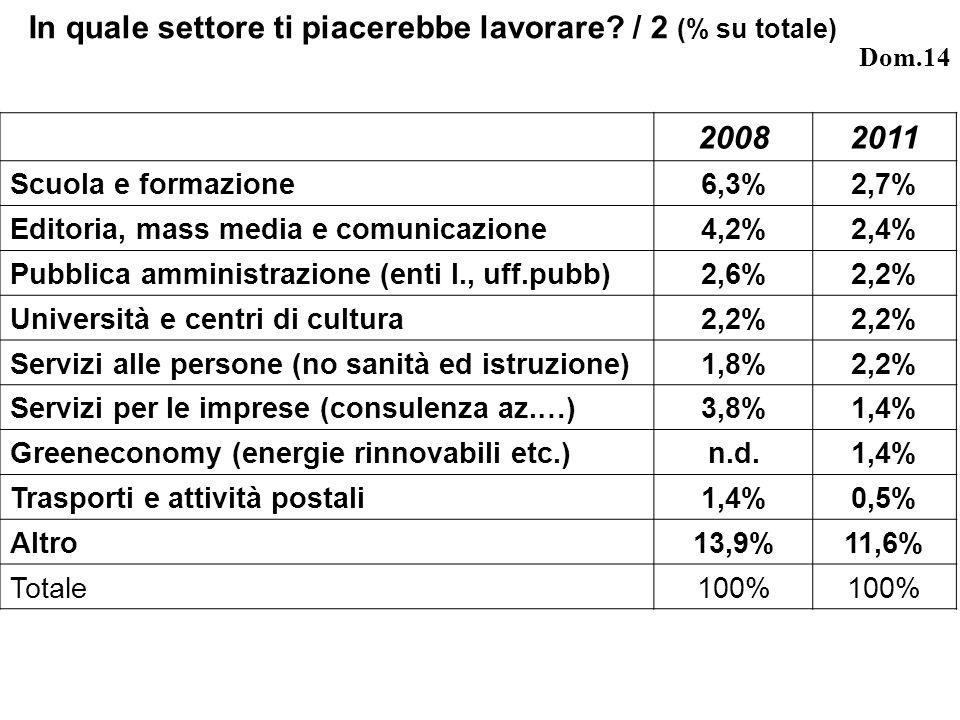 20082011 Scuola e formazione6,3%2,7% Editoria, mass media e comunicazione4,2%2,4% Pubblica amministrazione (enti l., uff.pubb)2,6%2,2% Università e centri di cultura2,2% Servizi alle persone (no sanità ed istruzione)1,8%2,2% Servizi per le imprese (consulenza az.…)3,8%1,4% Greeneconomy (energie rinnovabili etc.)n.d.1,4% Trasporti e attività postali1,4%0,5% Altro13,9%11,6% Totale100% In quale settore ti piacerebbe lavorare.