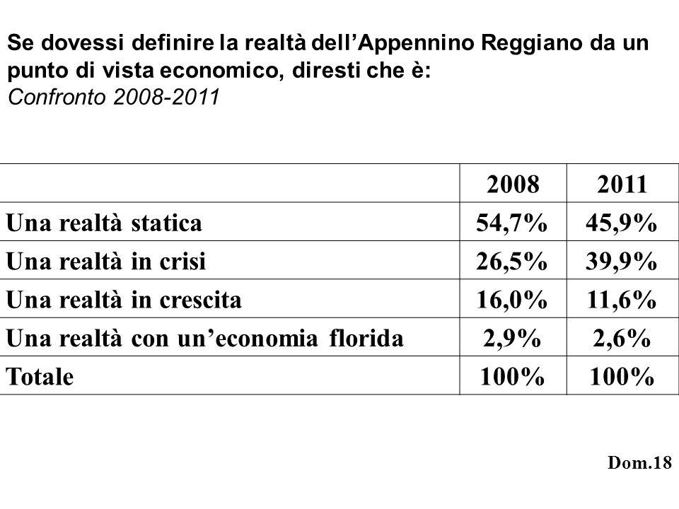 Se dovessi definire la realtà dellAppennino Reggiano da un punto di vista economico, diresti che è: Confronto 2008-2011 20082011 Una realtà statica54,7%45,9% Una realtà in crisi26,5%39,9% Una realtà in crescita16,0%11,6% Una realtà con uneconomia florida 2,9%2,6% Totale 100% Dom.18