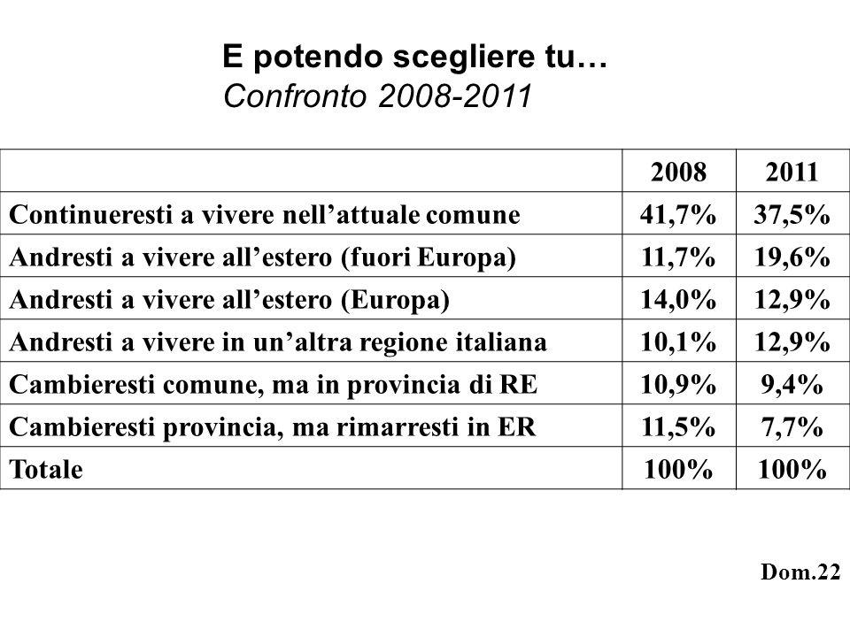 E potendo scegliere tu… Confronto 2008-2011 20082011 Continueresti a vivere nellattuale comune41,7%37,5% Andresti a vivere allestero (fuori Europa)11,7%19,6% Andresti a vivere allestero (Europa)14,0%12,9% Andresti a vivere in unaltra regione italiana10,1%12,9% Cambieresti comune, ma in provincia di RE10,9%9,4% Cambieresti provincia, ma rimarresti in ER11,5%7,7% Totale100% Dom.22