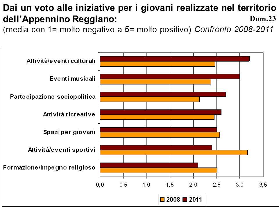 Dai un voto alle iniziative per i giovani realizzate nel territorio dellAppennino Reggiano: (media con 1= molto negativo a 5= molto positivo) Confronto 2008-2011 Dom.23
