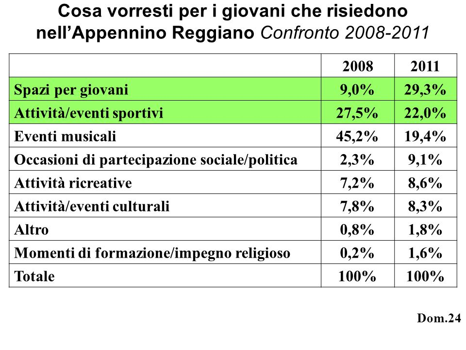 Cosa vorresti per i giovani che risiedono nellAppennino Reggiano Confronto 2008-2011 20082011 Spazi per giovani9,0%29,3% Attività/eventi sportivi27,5%22,0% Eventi musicali45,2%19,4% Occasioni di partecipazione sociale/politica2,3%9,1% Attività ricreative7,2%8,6% Attività/eventi culturali7,8%8,3% Altro0,8%1,8% Momenti di formazione/impegno religioso0,2%1,6% Totale100% Dom.24