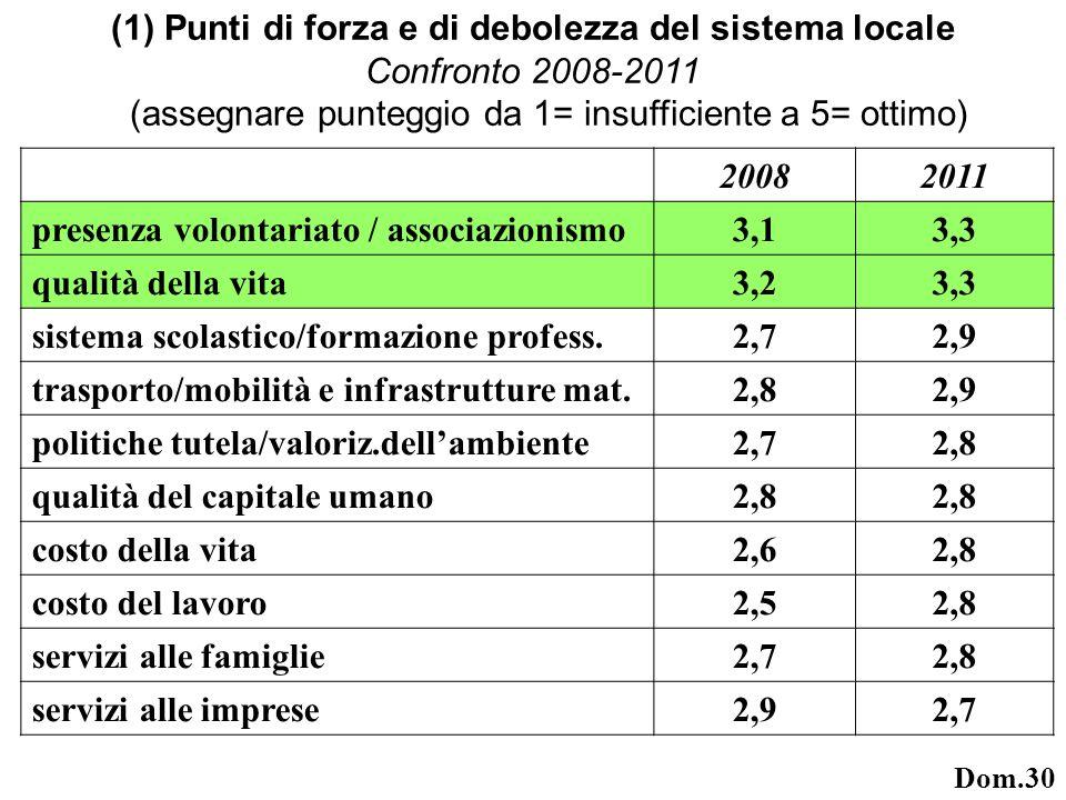 (1) Punti di forza e di debolezza del sistema locale Confronto 2008-2011 (assegnare punteggio da 1= insufficiente a 5= ottimo) 20082011 presenza volontariato / associazionismo3,13,3 qualità della vita3,23,3 sistema scolastico/formazione profess.2,72,9 trasporto/mobilità e infrastrutture mat.2,82,9 politiche tutela/valoriz.dellambiente2,72,8 qualità del capitale umano2,8 costo della vita2,62,8 costo del lavoro2,52,8 servizi alle famiglie2,72,8 servizi alle imprese2,92,7 Dom.30