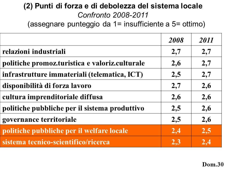 20082011 relazioni industriali2,7 politiche promoz.turistica e valoriz.culturale2,62,7 infrastrutture immateriali (telematica, ICT)2,52,7 disponibilità di forza lavoro2,72,6 cultura imprenditoriale diffusa2,6 politiche pubbliche per il sistema produttivo2,52,6 governance territoriale2,52,6 politiche pubbliche per il welfare locale2,42,5 sistema tecnico-scientifico/ricerca2,32,4 (2) Punti di forza e di debolezza del sistema locale Confronto 2008-2011 (assegnare punteggio da 1= insufficiente a 5= ottimo) Dom.30