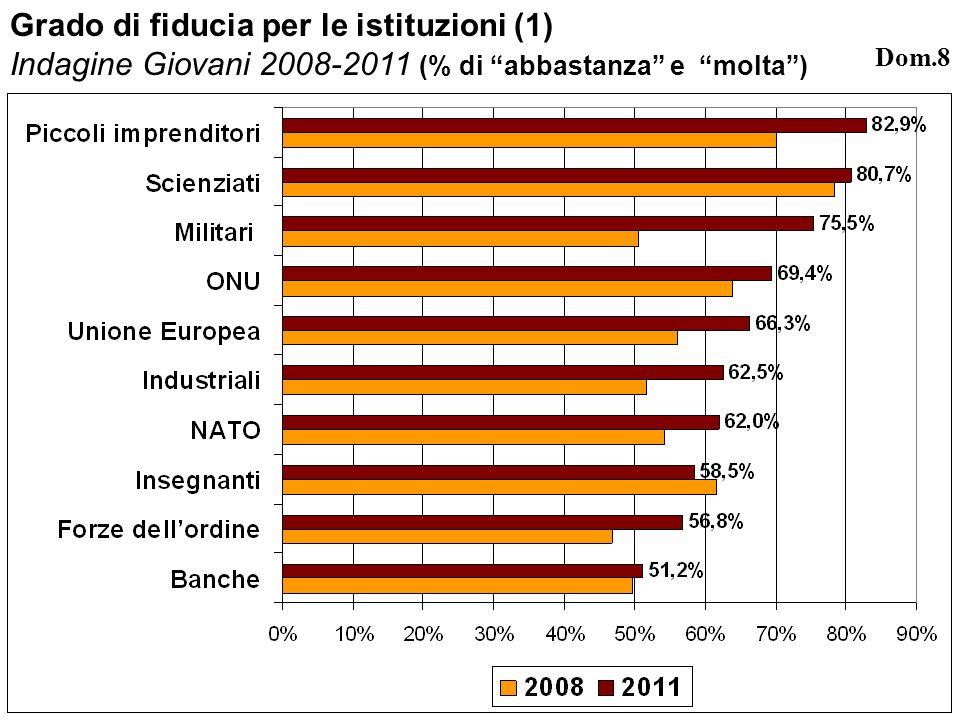 Grado di fiducia per le istituzioni (1) Indagine Giovani 2008-2011 (% di abbastanza e molta) Dom.8