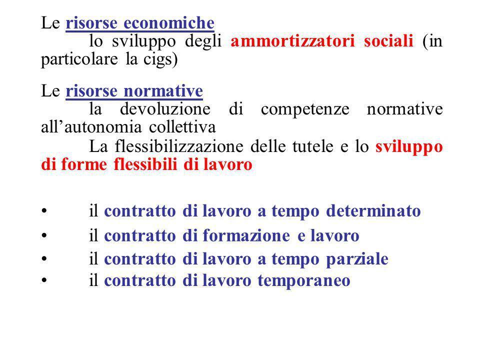 Le risorse economiche lo sviluppo degli ammortizzatori sociali (in particolare la cigs) Le risorse normative la devoluzione di competenze normative al
