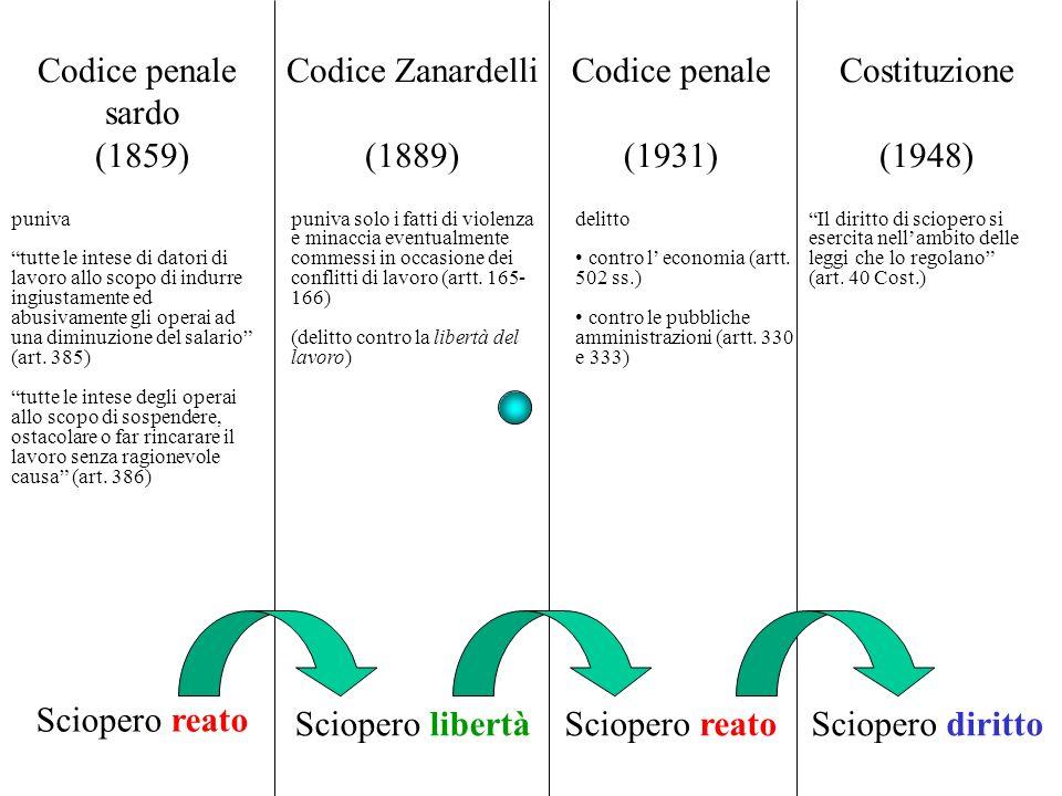 Codice penale sardo (1859) Sciopero reato Codice Zanardelli (1889) Sciopero libertà Codice penale (1931) Sciopero reato Costituzione (1948) Sciopero d