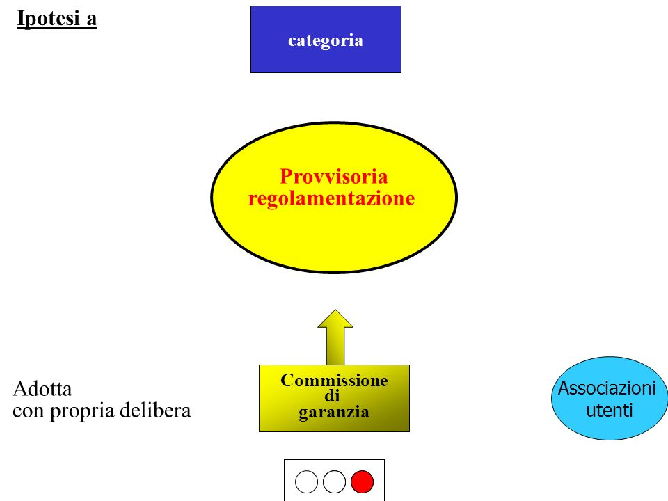 Commissione di garanzia Ipotesi a Associazioni utenti proposta categoria Adotta con propria delibera Provvisoria regolamentazione
