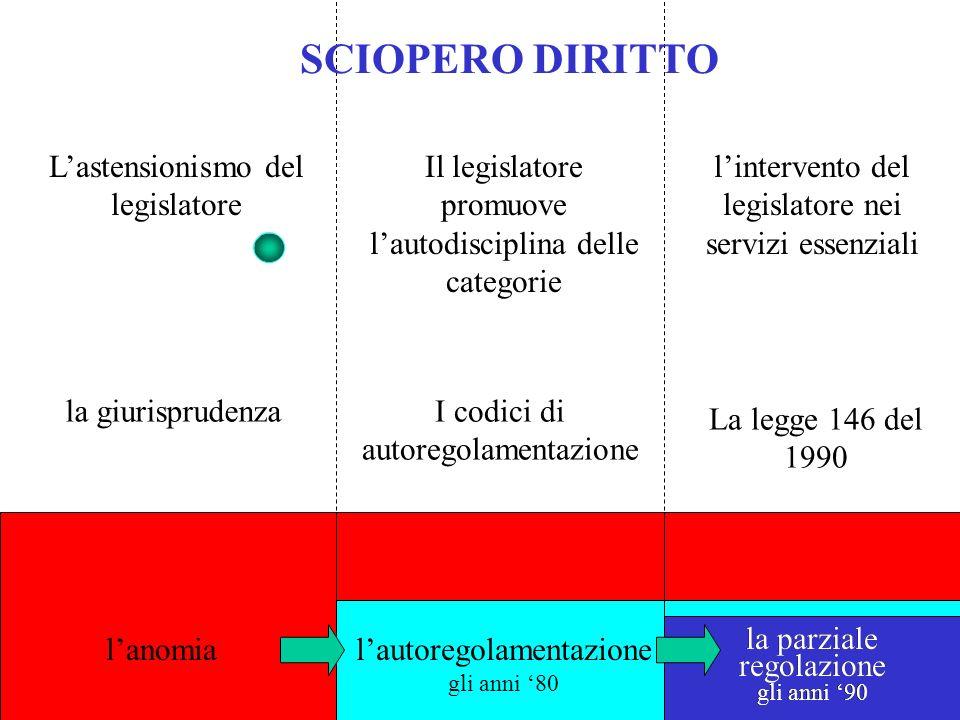 lautoregolamentazione gli anni 80 la giurisprudenza lintervento del legislatore nei servizi essenziali lanomia la parziale regolazione gli anni 90 Las