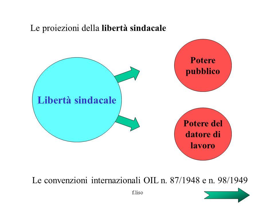 f.liso Le proiezioni della libertà sindacale Libertà sindacale Potere pubblico Potere del datore di lavoro Le convenzioni internazionali OIL n. 87/194