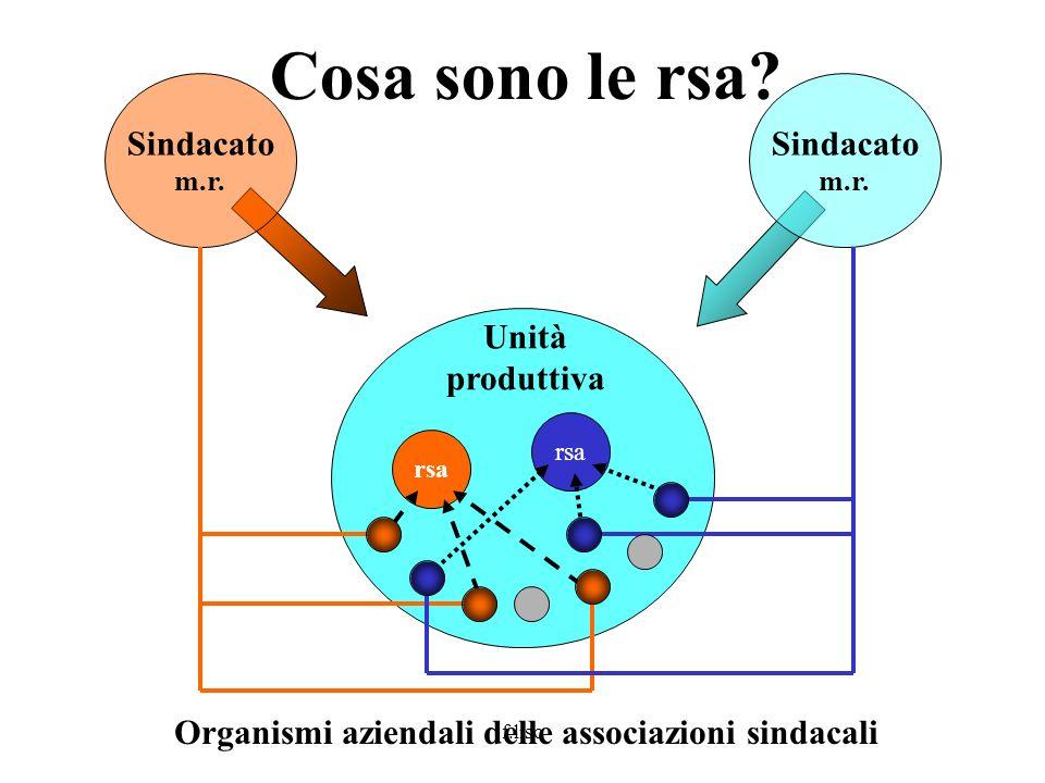 f.liso Sindacato m.r. Unità produttiva Cosa sono le rsa? rsa Sindacato m.r. Organismi aziendali delle associazioni sindacali