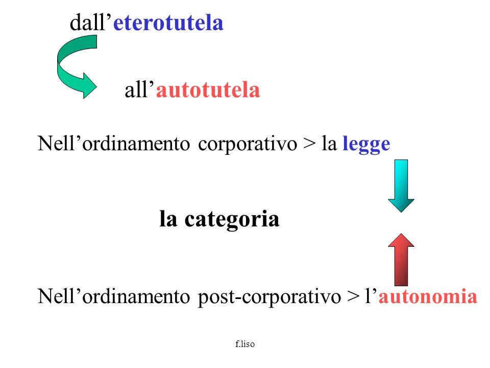 f.liso dalleterotutela allautotutela la categoria Nellordinamento corporativo > la legge Nellordinamento post-corporativo > lautonomia