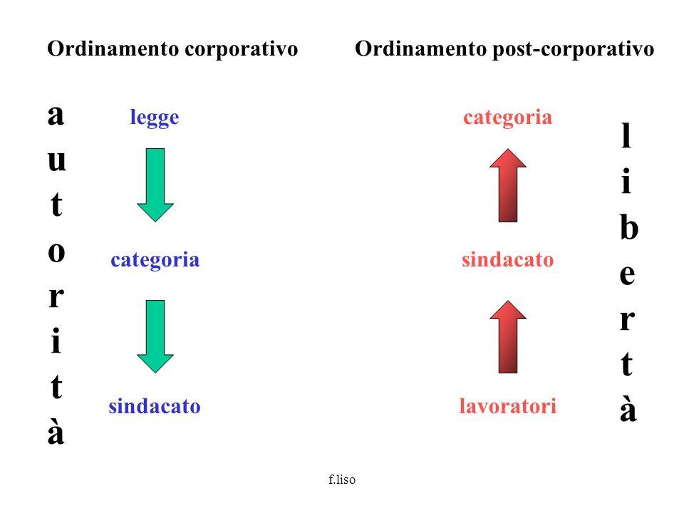 f.liso dalleterotutela allautotutela il conflitto Nellordinamento corporativo > reato Nellordinamento post-corporativo > diritto