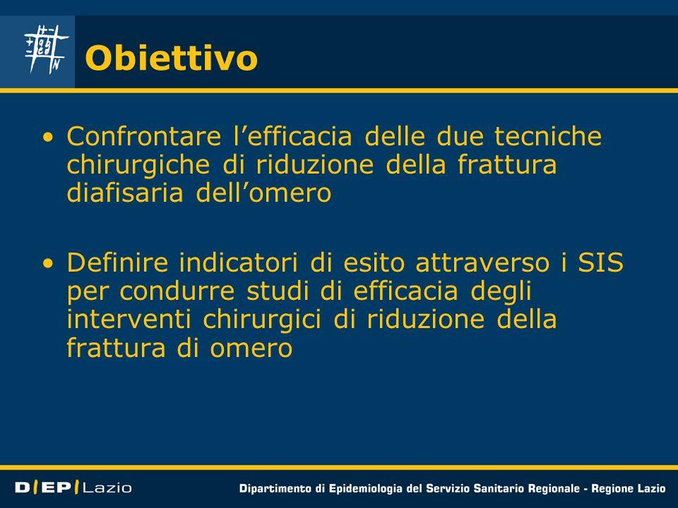 Obiettivo Confrontare lefficacia delle due tecniche chirurgiche di riduzione della frattura diafisaria dellomero Definire indicatori di esito attraver