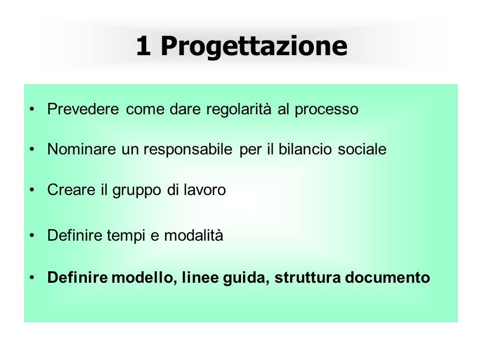 1 Progettazione Prevedere come dare regolarità al processo Nominare un responsabile per il bilancio sociale Creare il gruppo di lavoro Definire tempi e modalità Definire modello, linee guida, struttura documento