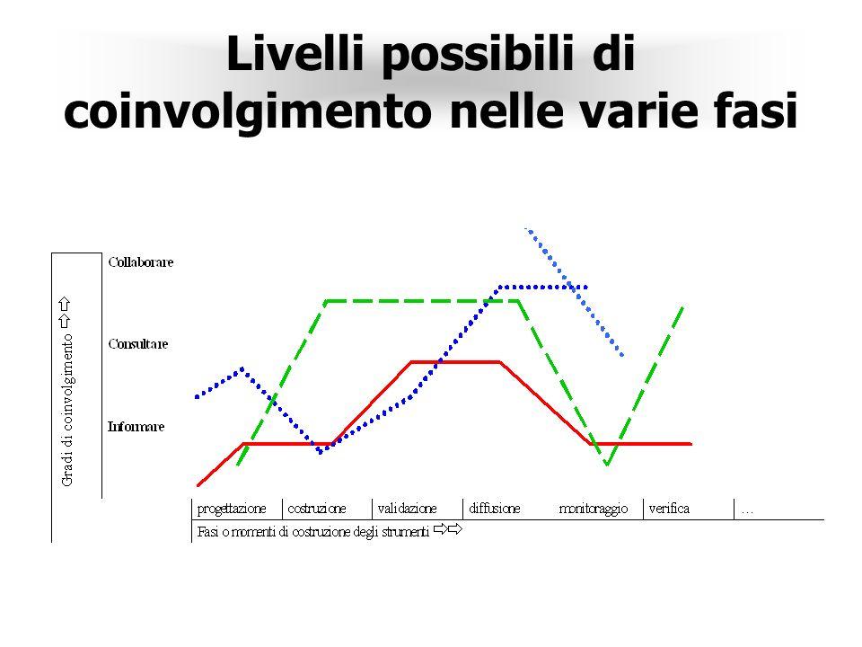 Livelli possibili di coinvolgimento nelle varie fasi
