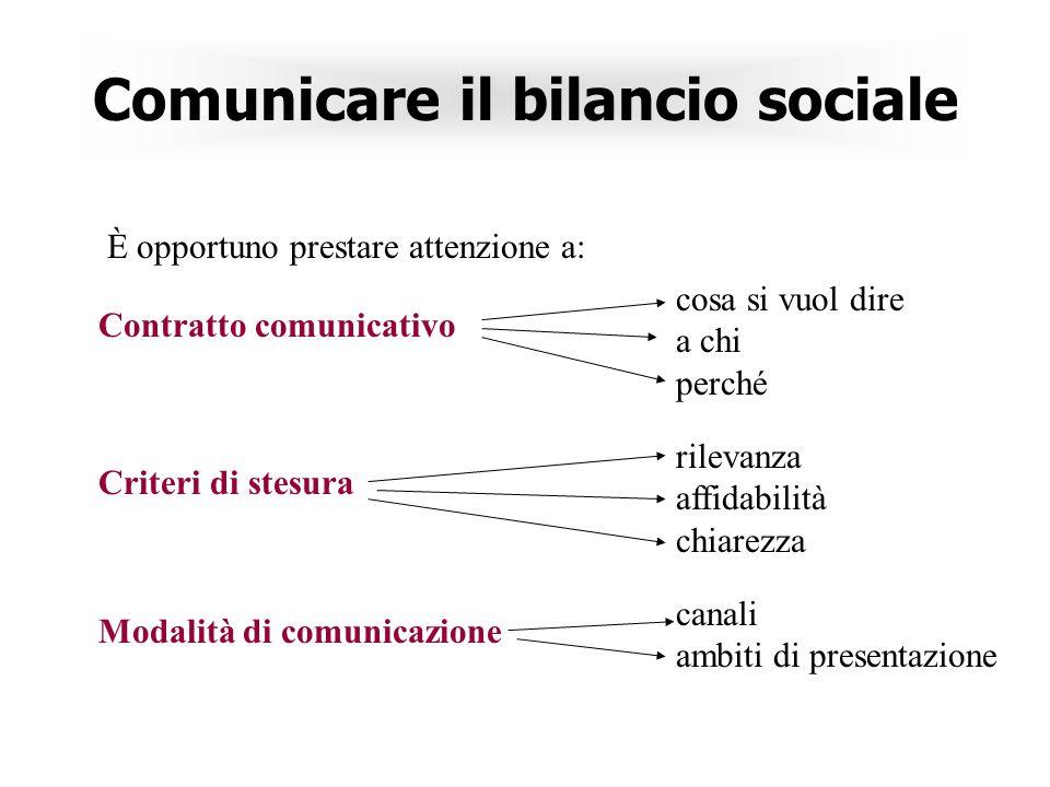 Comunicare il bilancio sociale È opportuno prestare attenzione a: Contratto comunicativo cosa si vuol dire a chi perché Criteri di stesura rilevanza affidabilità chiarezza Modalità di comunicazione canali ambiti di presentazione