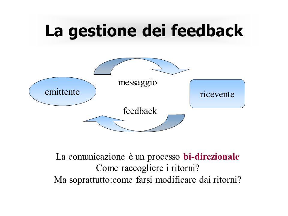 La gestione dei feedback emittente ricevente messaggio feedback La comunicazione è un processo bi-direzionale Come raccogliere i ritorni.