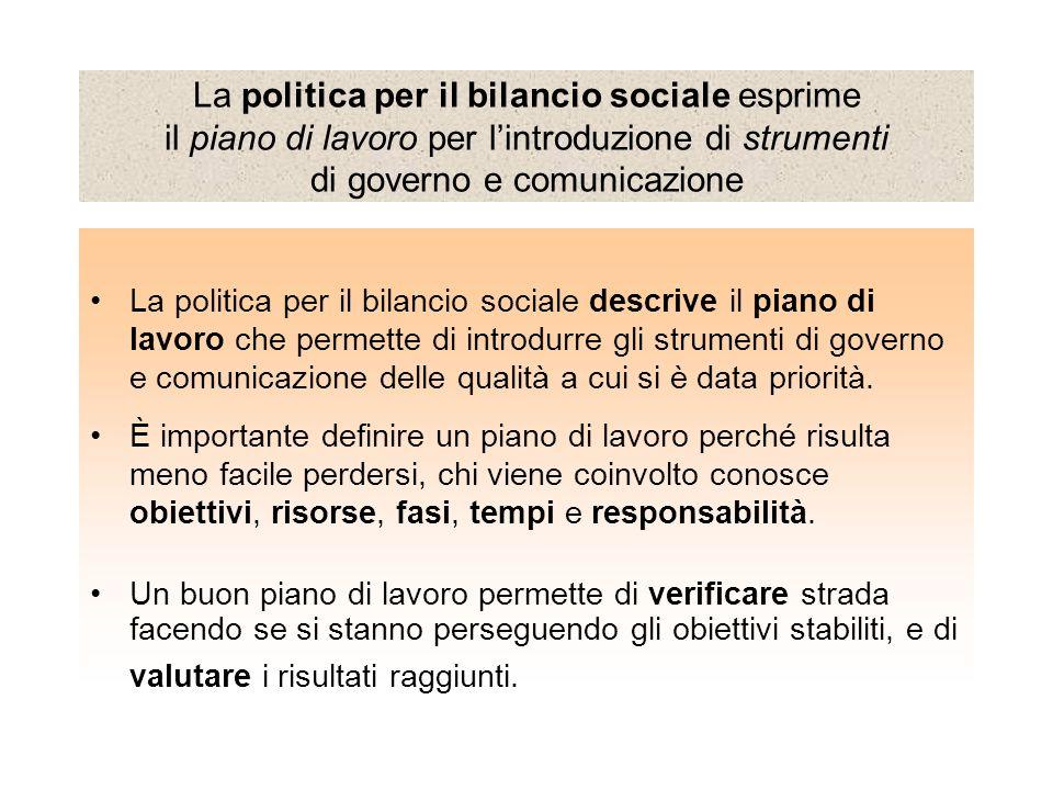 Concretamente: La politica del bilancio sociale e le scelte metodologiche… Politica del bilancio sociale Definizione modello Struttura del documento