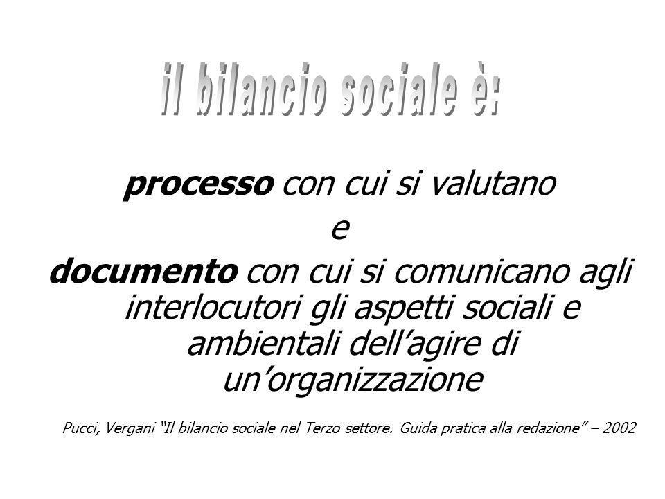 processo con cui si valutano e documento con cui si comunicano agli interlocutori gli aspetti sociali e ambientali dellagire di unorganizzazione Pucci, Vergani Il bilancio sociale nel Terzo settore.