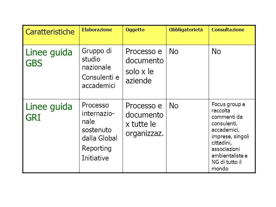 Linee guida: caratteristiche 1.Accountability 1000 2.GBS Principi di redazione del bilancio sociale 3.GRI Sustainability Reporting Guidelines 2002 4.T