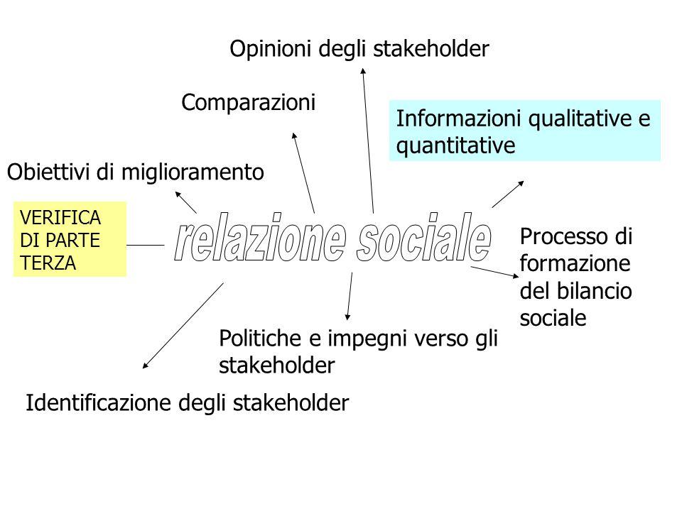 Identificazione degli stakeholder Politiche e impegni verso gli stakeholder Processo di formazione del bilancio sociale Informazioni qualitative e quantitative Opinioni degli stakeholder Comparazioni Obiettivi di miglioramento VERIFICA DI PARTE TERZA
