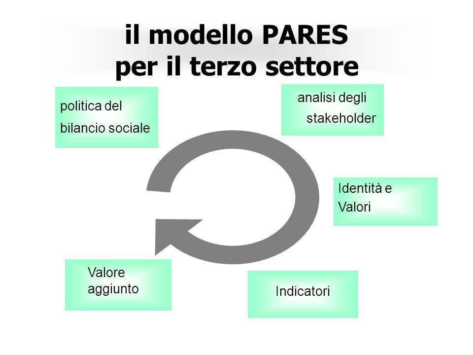 il modello PARES per il terzo settore politica del bilancio sociale analisi degli stakeholder Identità e Valori Indicatori Valore aggiunto