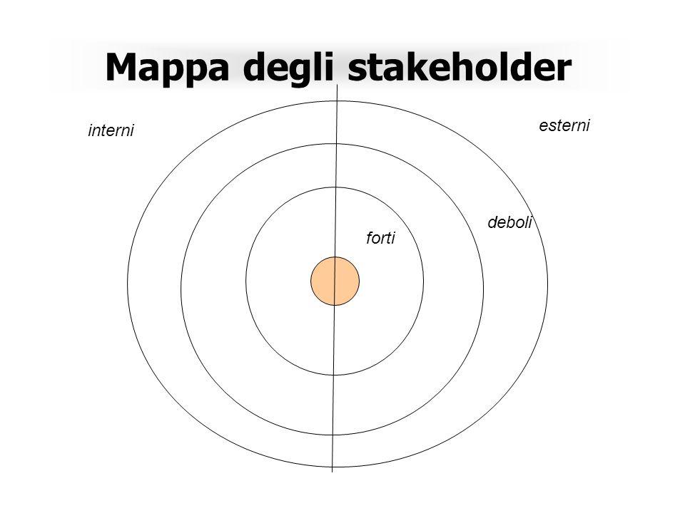 Mappa degli stakeholder Chi sono Che informazioni li riguardano Che senso ha comunicare queste informazioni e a chi Come comunicare con questi stakeho