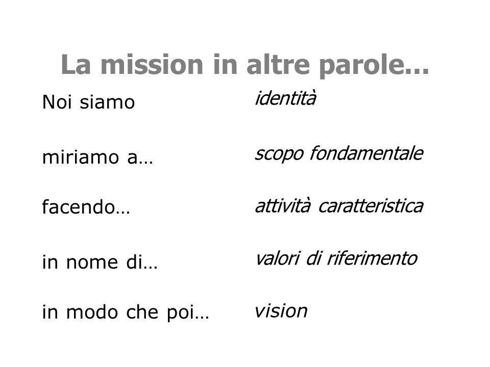 Perché la mission? Per fare chiarezza e creare condivisione su identità, obiettivi e valori dellorganizzazione Per meglio definire il posizionamento d