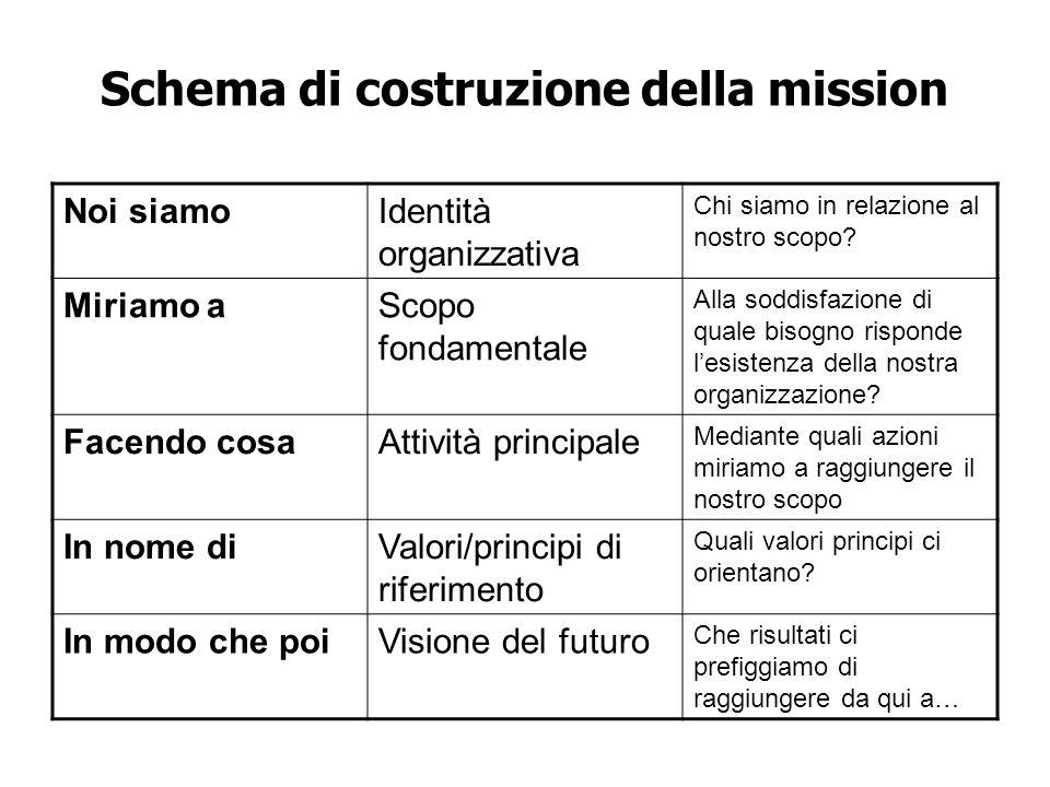 Schema di costruzione della mission Noi siamoIdentità organizzativa Chi siamo in relazione al nostro scopo.