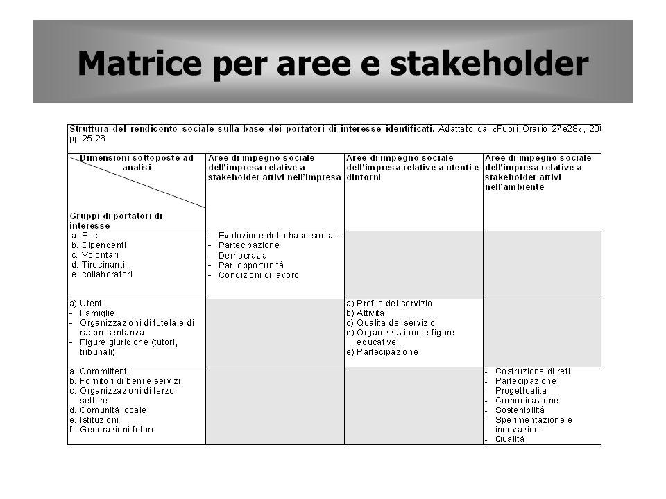 Matrice per aree e stakeholder