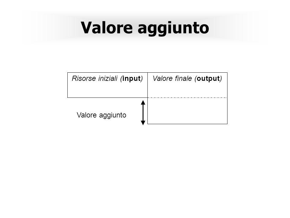 Valore aggiunto Risorse iniziali (input)Valore finale (output) Valore aggiunto