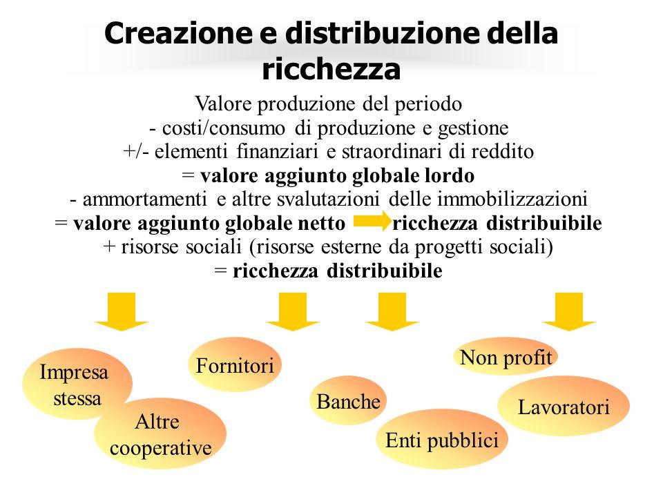 Creazione e distribuzione della ricchezza Impresa stessa Altre cooperative Fornitori Banche Enti pubblici Non profit Lavoratori Valore produzione del periodo - costi/consumo di produzione e gestione +/- elementi finanziari e straordinari di reddito = valore aggiunto globale lordo - ammortamenti e altre svalutazioni delle immobilizzazioni = valore aggiunto globale netto ricchezza distribuibile + risorse sociali (risorse esterne da progetti sociali) = ricchezza distribuibile
