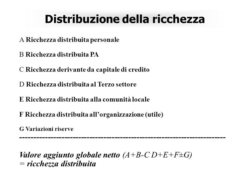 Distribuzione della ricchezza A Ricchezza distribuita personale B Ricchezza distribuita PA C Ricchezza derivante da capitale di credito D Ricchezza distribuita al Terzo settore E Ricchezza distribuita alla comunità locale F Ricchezza distribuita allorganizzazione (utile) G Variazioni riserve -------------------------------------------------------------------------- Valore aggiunto globale netto (A+B-C D+E+F±G) = ricchezza distribuita
