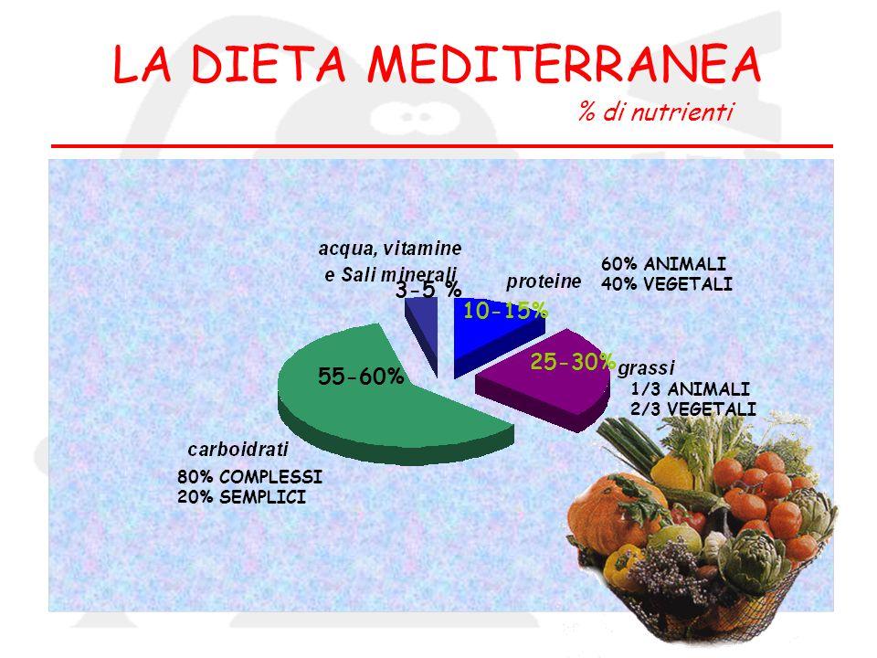 55-60% 10-15% 25-30% 3-5 % 80% COMPLESSI 20% SEMPLICI 60% ANIMALI 40% VEGETALI 1/3 ANIMALI 2/3 VEGETALI LA DIETA MEDITERRANEA % di nutrienti
