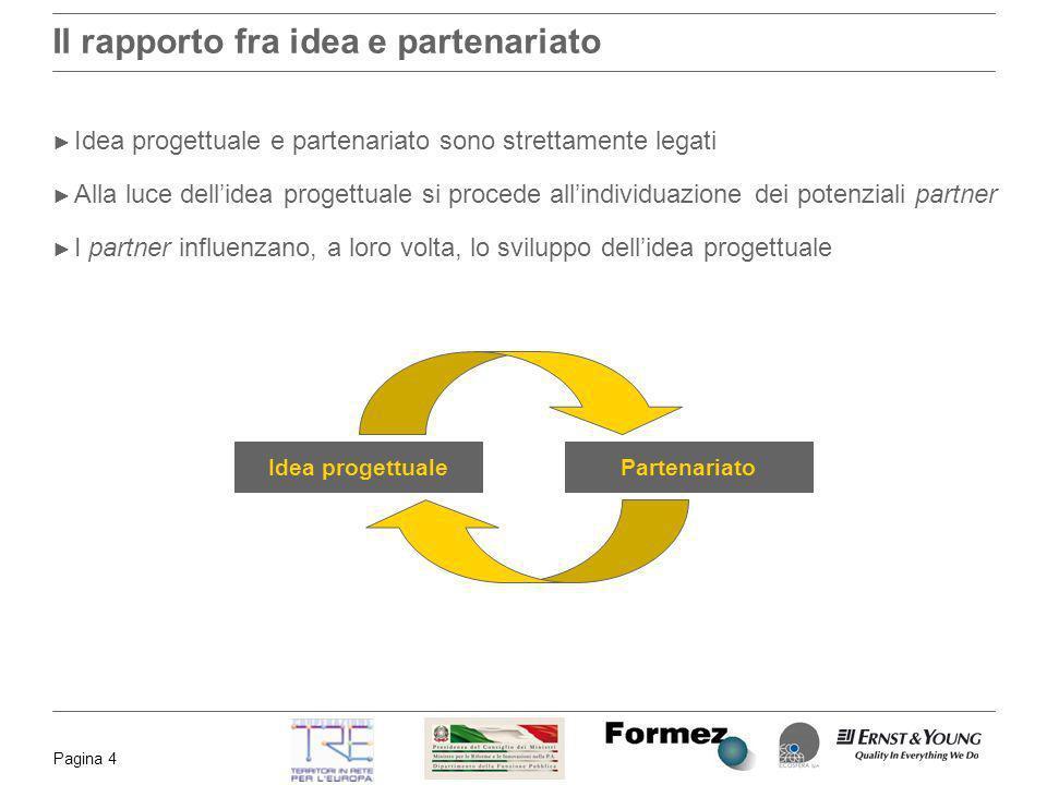 Pagina 4 Il rapporto fra idea e partenariato Idea progettuale e partenariato sono strettamente legati Alla luce dellidea progettuale si procede allind