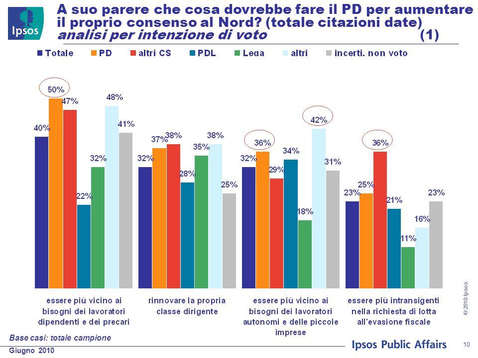 Giugno 2010 © 2010 Ipsos 10 A suo parere che cosa dovrebbe fare il PD per aumentare il proprio consenso al Nord? (totale citazioni date) analisi per i