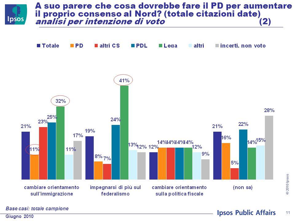 Giugno 2010 © 2010 Ipsos 11 A suo parere che cosa dovrebbe fare il PD per aumentare il proprio consenso al Nord? (totale citazioni date) analisi per i