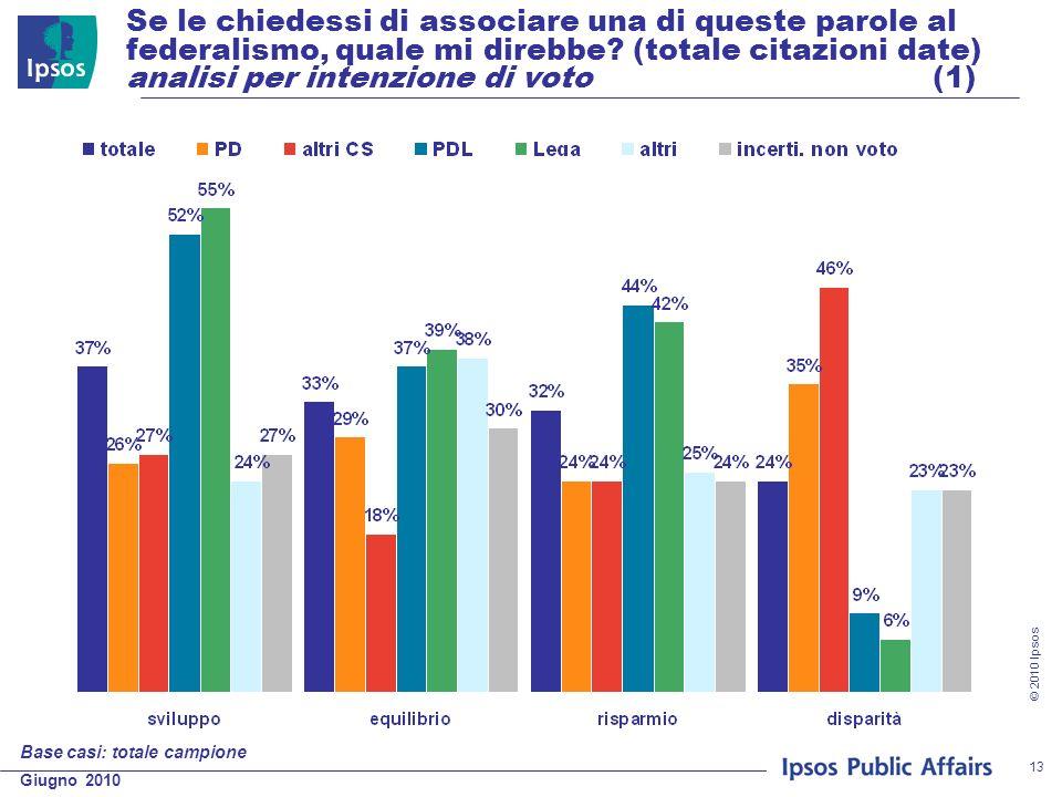 Giugno 2010 © 2010 Ipsos 13 Se le chiedessi di associare una di queste parole al federalismo, quale mi direbbe? (totale citazioni date) analisi per in