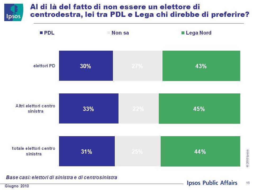 Giugno 2010 © 2010 Ipsos 15 Al di là del fatto di non essere un elettore di centrodestra, lei tra PDL e Lega chi direbbe di preferire.