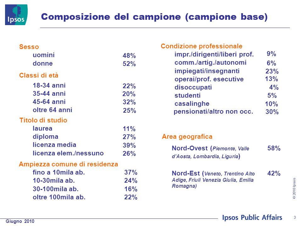 Giugno 2010 © 2010 Ipsos 3 Composizione del campione (campione base) Sesso Condizione professionale uomini 48% impr./dirigenti/liberi prof. 9% donne 5