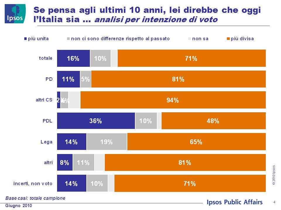 Giugno 2010 © 2010 Ipsos 4 Se pensa agli ultimi 10 anni, lei direbbe che oggi lItalia sia … analisi per intenzione di voto Base casi: totale campione