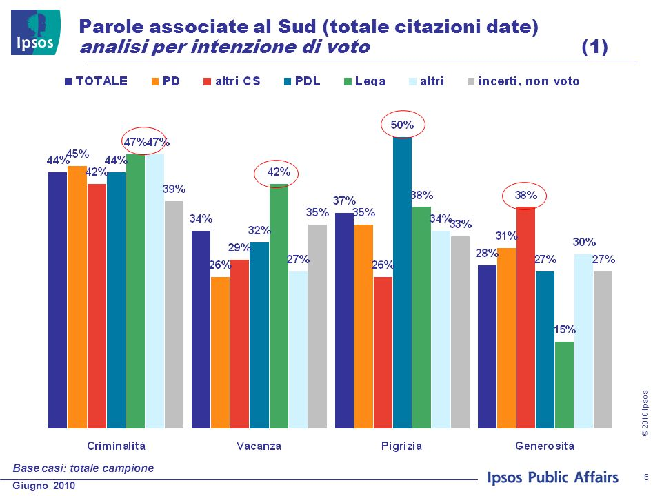 Giugno 2010 © 2010 Ipsos 6 Parole associate al Sud (totale citazioni date) analisi per intenzione di voto (1) Base casi: totale campione