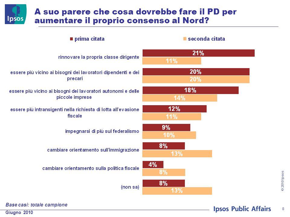 Giugno 2010 © 2010 Ipsos 8 A suo parere che cosa dovrebbe fare il PD per aumentare il proprio consenso al Nord? Base casi: totale campione