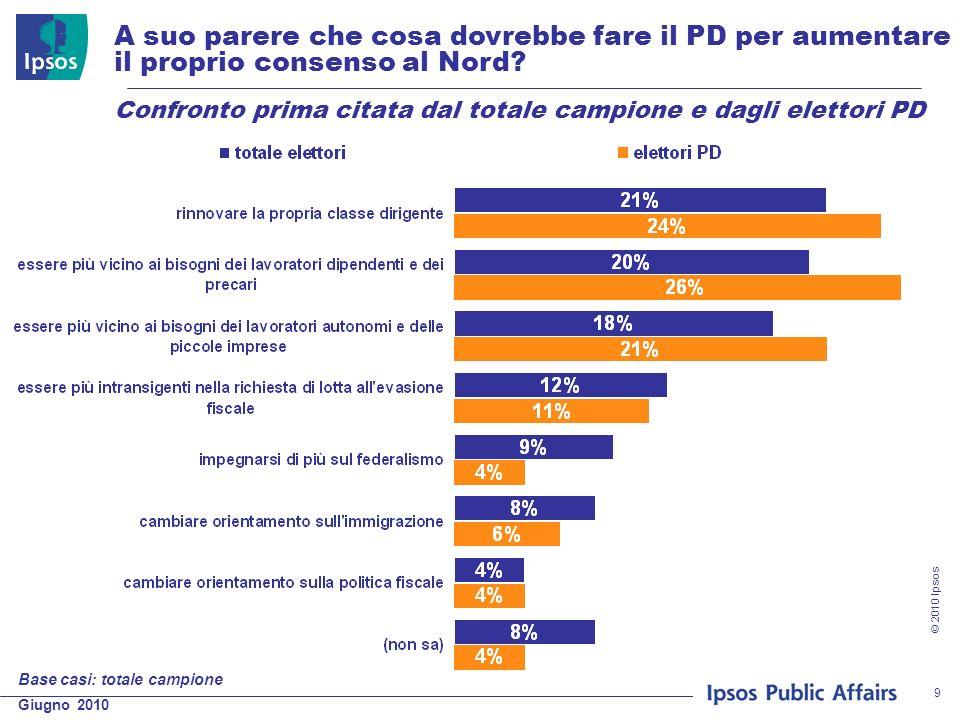 Giugno 2010 © 2010 Ipsos 9 A suo parere che cosa dovrebbe fare il PD per aumentare il proprio consenso al Nord? Confronto prima citata dal totale camp