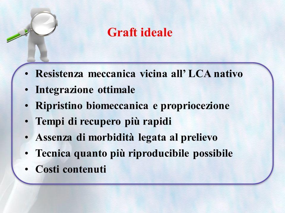 Graft ideale Resistenza meccanica vicina all LCA nativo Integrazione ottimale Ripristino biomeccanica e propriocezione Tempi di recupero più rapidi As