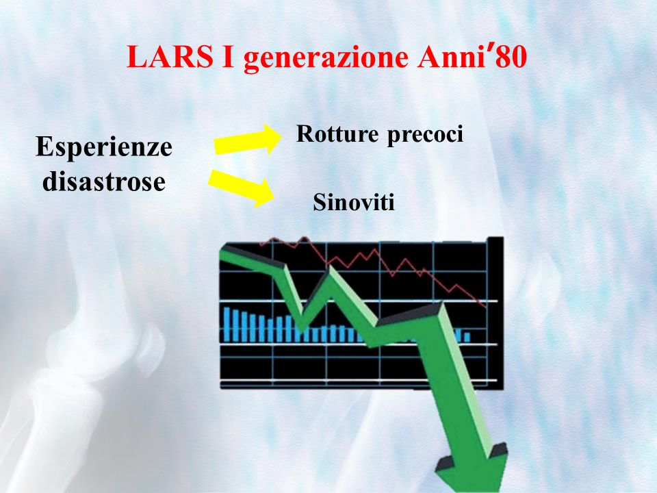 LARS I generazione Anni80 Esperienze disastrose Sinoviti Rotture precoci